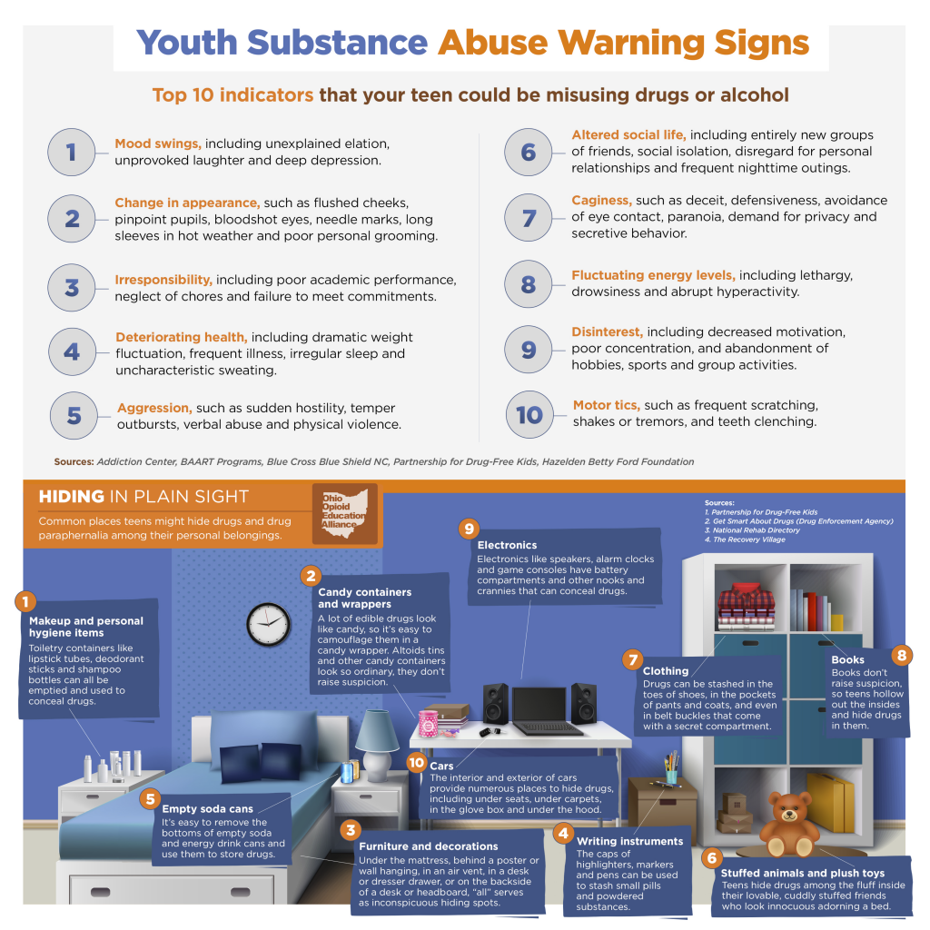 Youth Substance Abuse Warning Signs