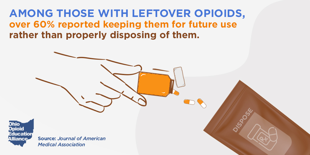 Dispose of Your Leftover Opioids